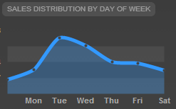 sales by day of the week